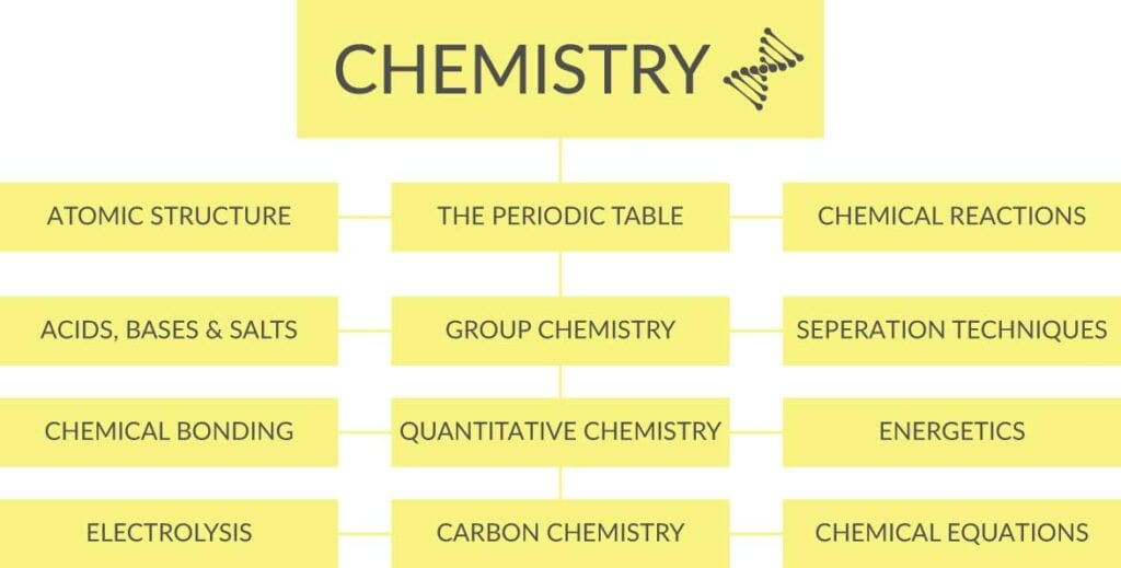 chemistry-subjects