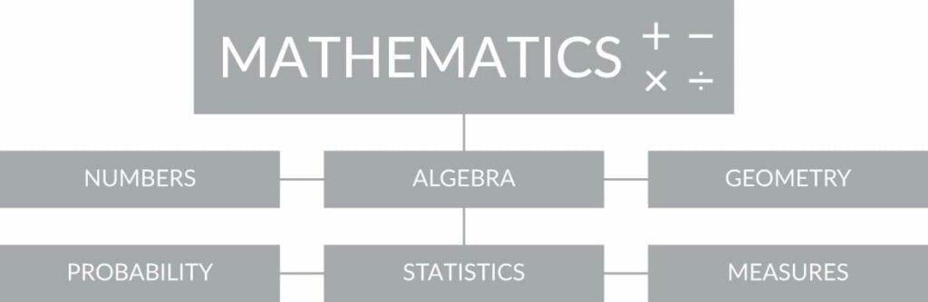 mathematics-subjects