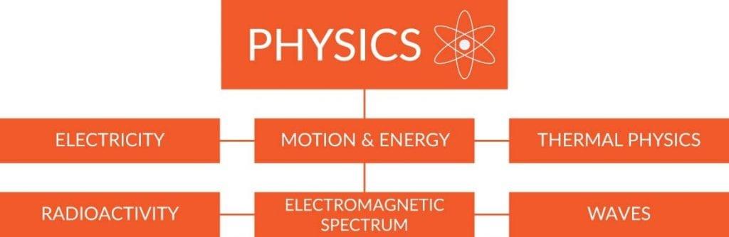 physics-BMAT-subjects