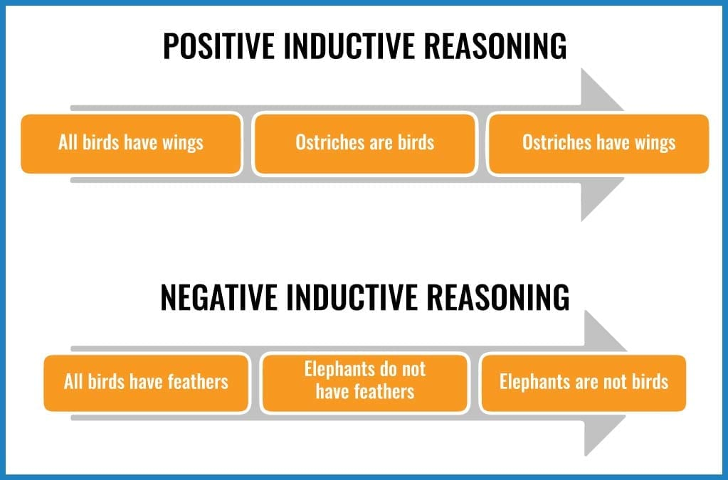 inductive reasoning positive and negative