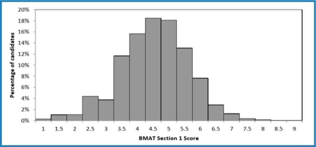 bmat-section-1-score-graph