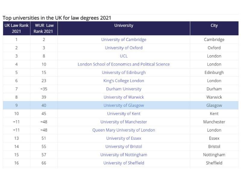 Glasgow-Law-School-World-and-UK-ranking