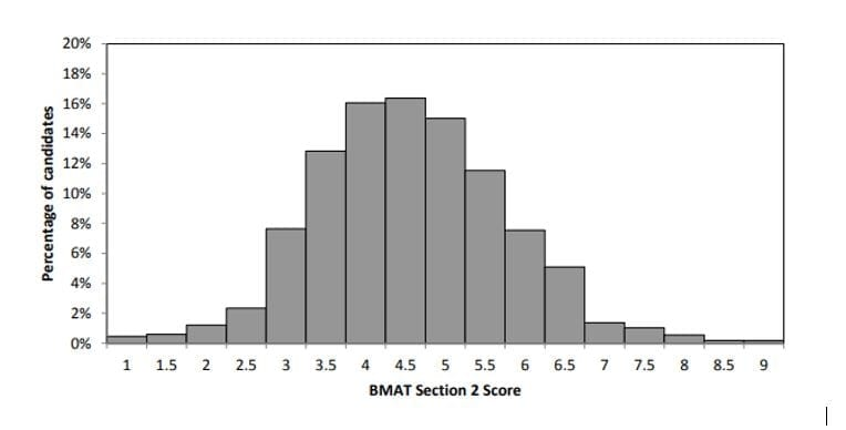 Section-2-2017-BMAT-results