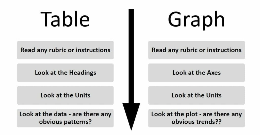 decision-making-strategy-for-tables-and-graphs