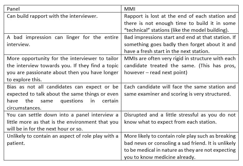 MMI-Medical-Interview-vs-Panel-Interview