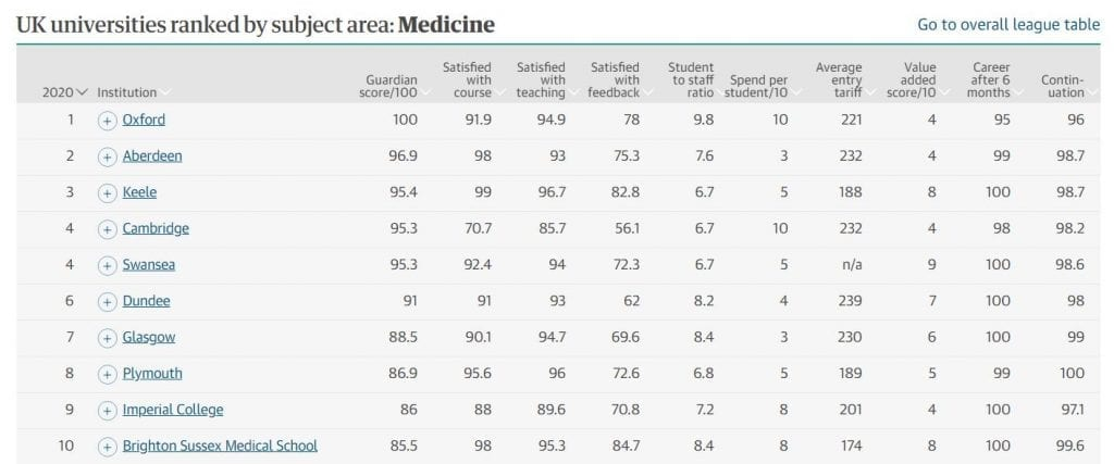 The Guardian Medical School Rankings 2020