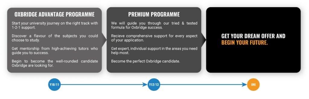 oxbridge-advantage-graphic