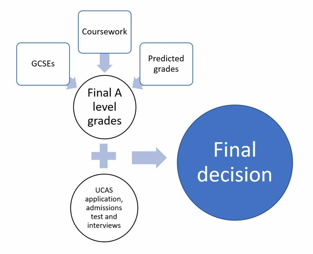 how a level grades in 2020 were calculated
