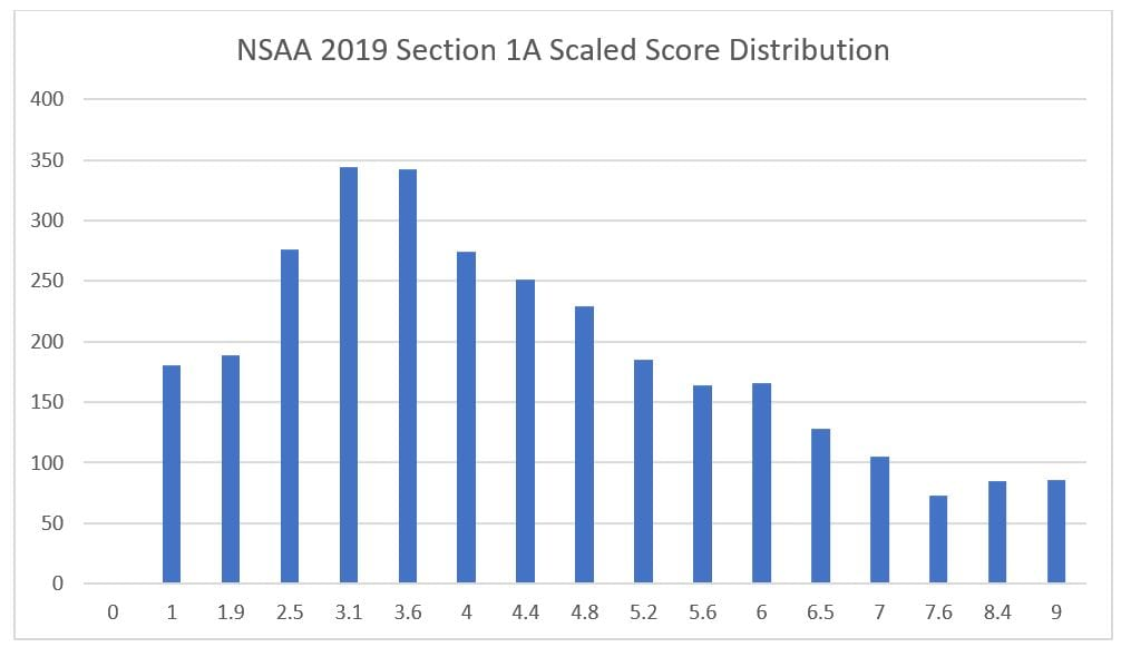 1 nsaa section 1a scaled score