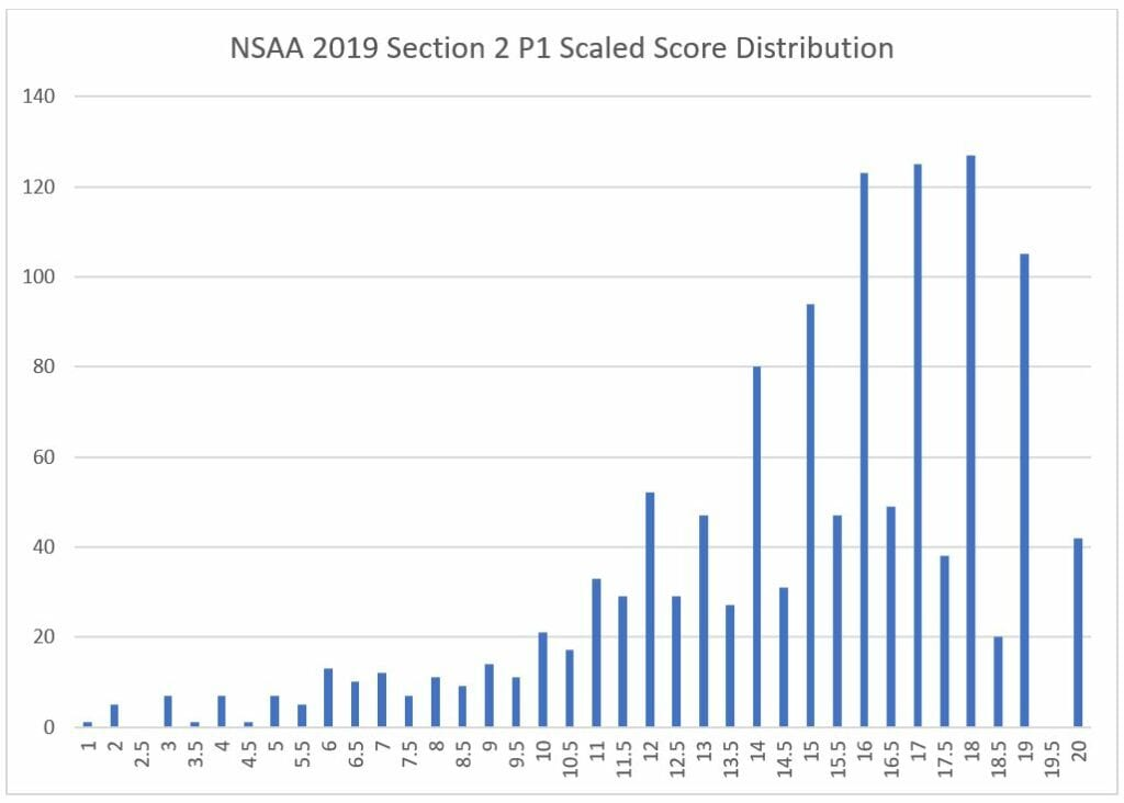 10 nsaa section 2 p1 scaled score
