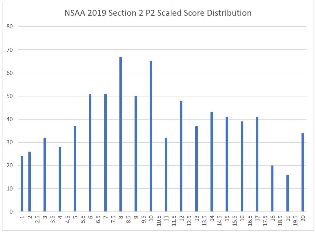 11 nsaa section 2 p2 scaled score