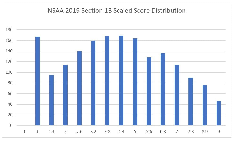 2 nsaa section 1b scaled score