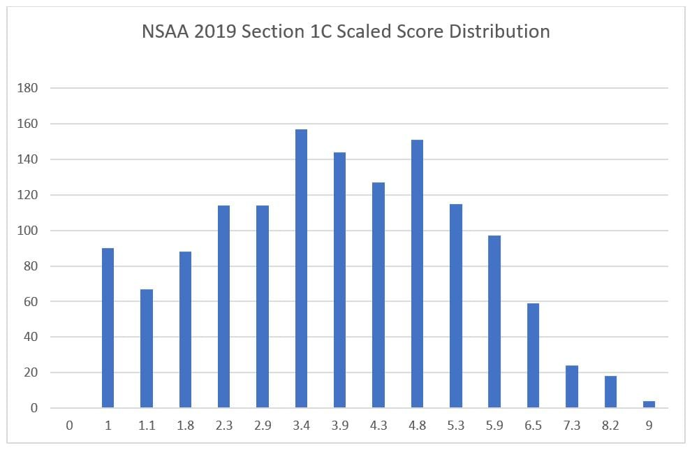 3 nsaa section 1c scaled score
