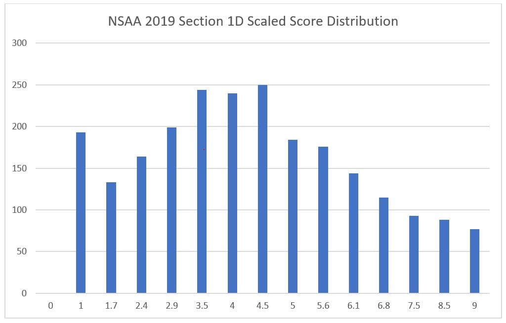 4 nsaa section 1d scaled score