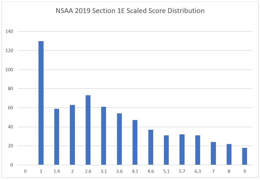 5 nsaa section 1e scaled score