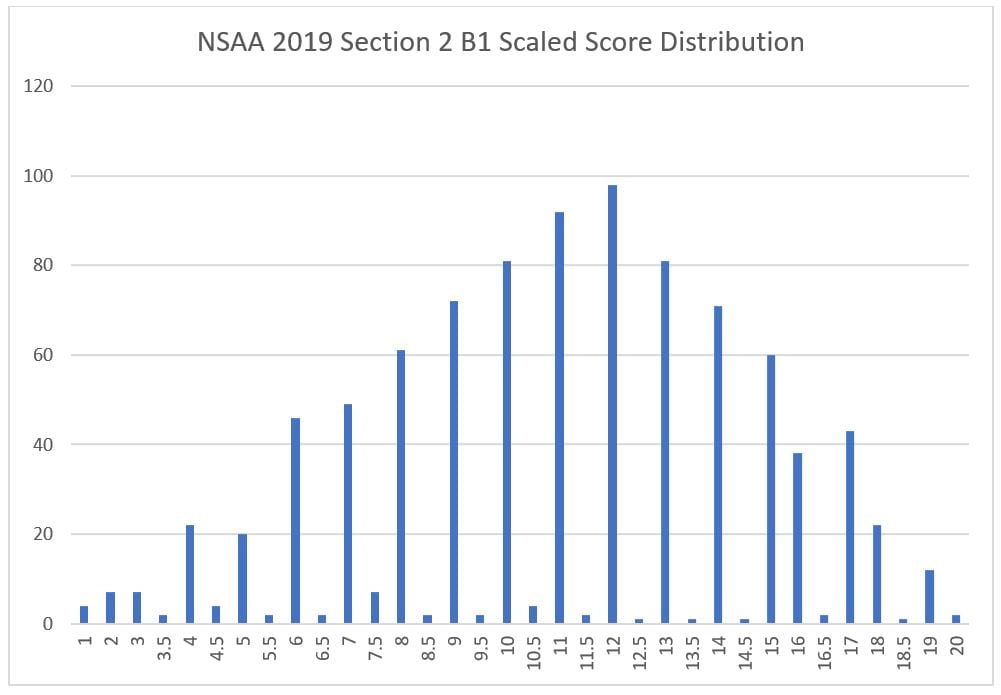 6 nsaa section 2 b1 scaled score