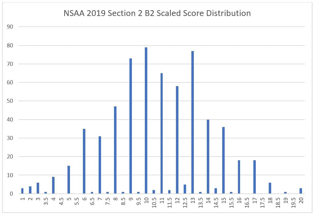 7 nsaa section 2 b2 scaled score