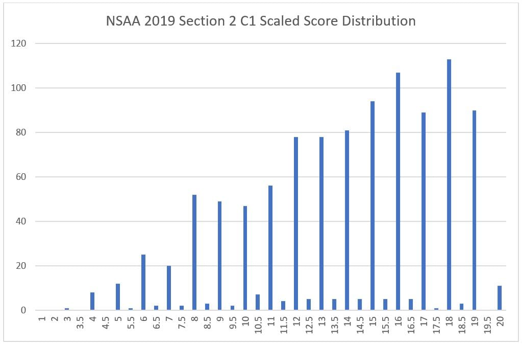 8 nsaa section 2 c1 scaled score
