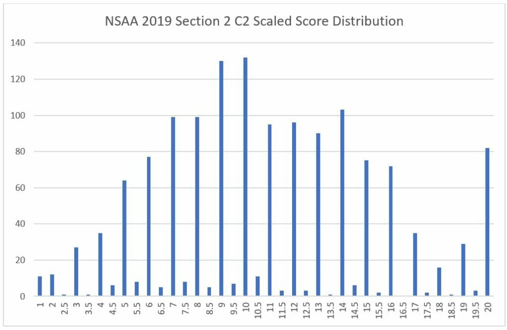 9 nsaa section 2 c2 scaled score