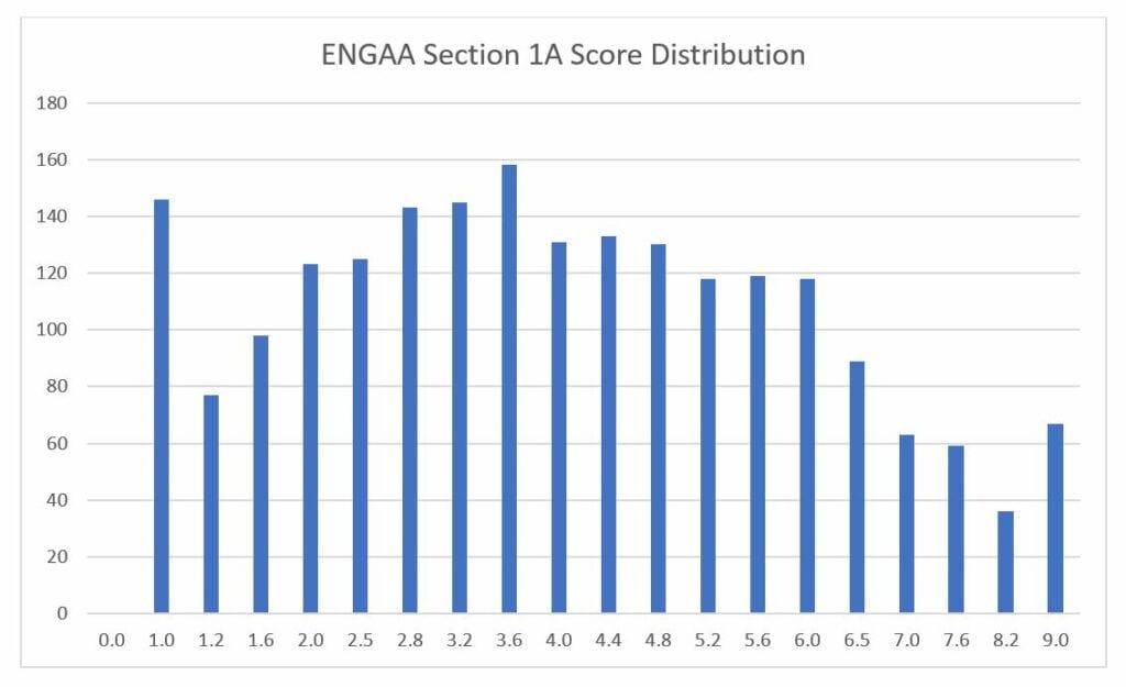 engaa section 1a score distribution