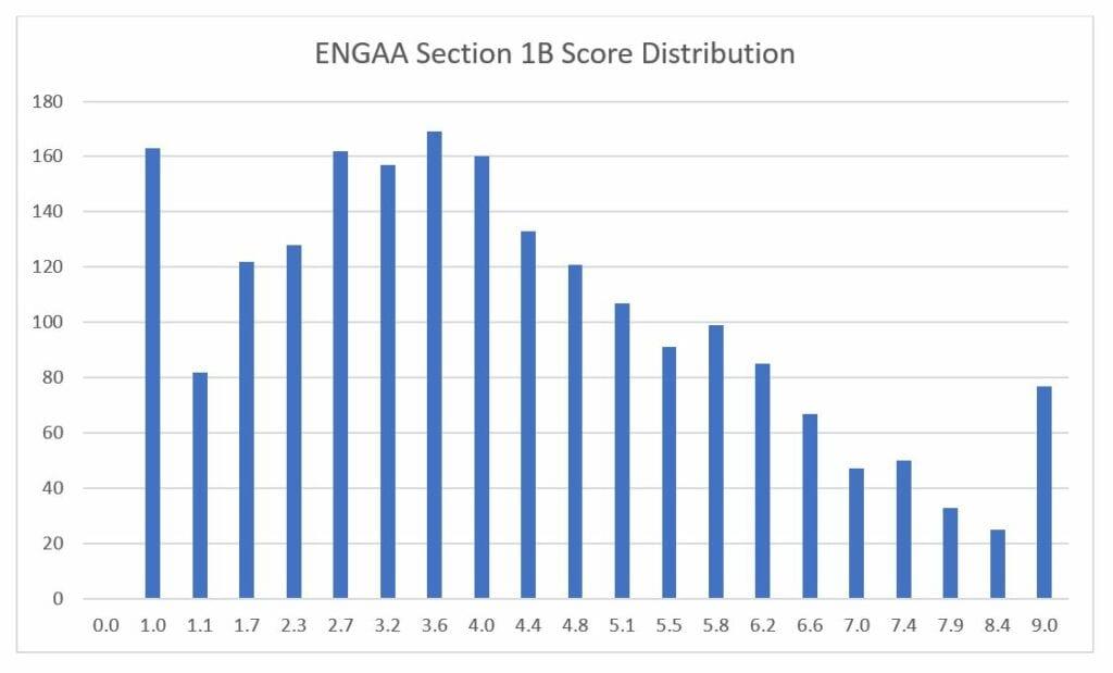 engaa section 1b score distribution
