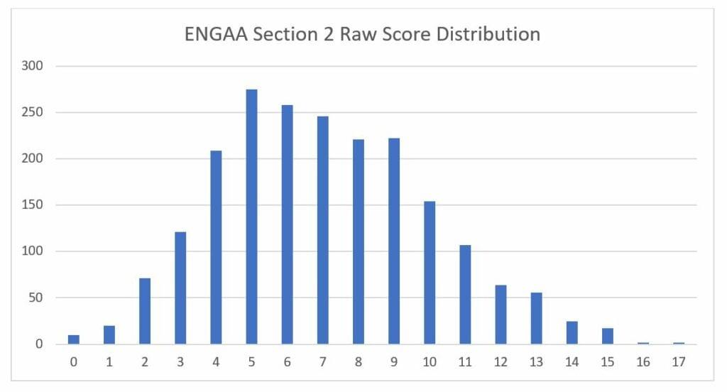 engaa section 2 score distribution