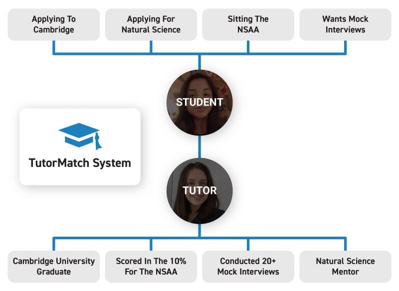 uniadmissions-tutor-match-system