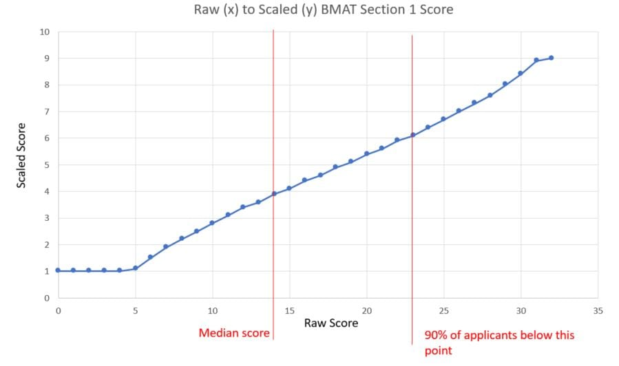 BMAT Section 1 raw score