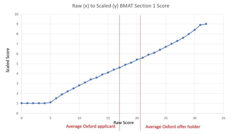 oxford BMAT Section 1 raw score