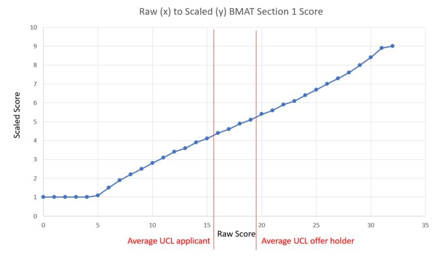 ucl bmat s1 raw score